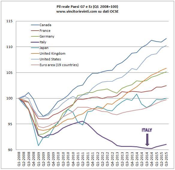 economia_italia